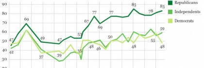 Gallup_on_Middle_East_sympathies