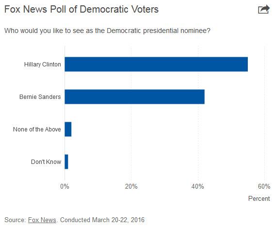 fox_poll_democrats