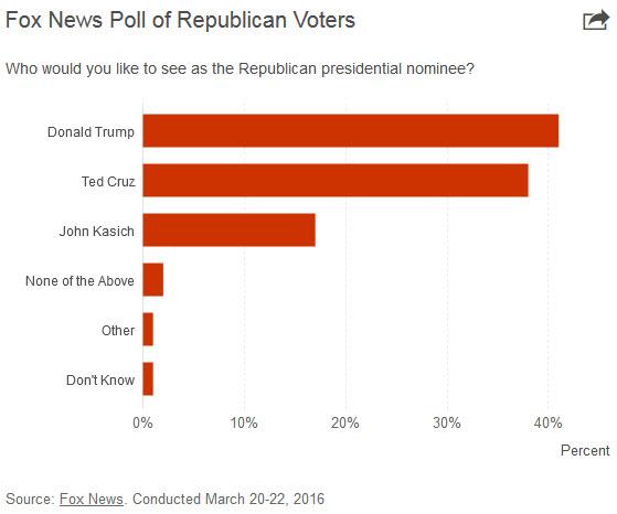 fox_poll_republicans