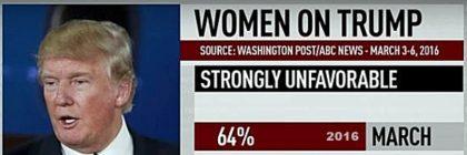 women_trump_unfavorables_-_Copy